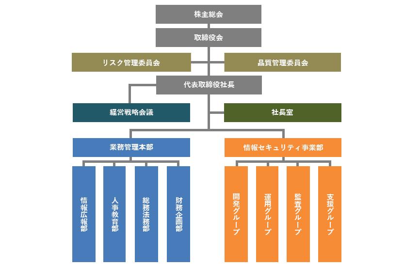 情報セキュリティ組織図