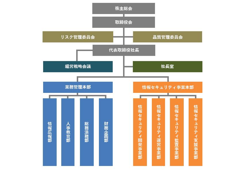 情報セキュリティ株式会社(iSEC)組織図