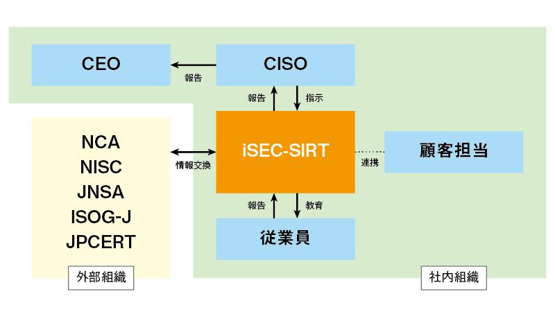 iSEC-SIRTの活動