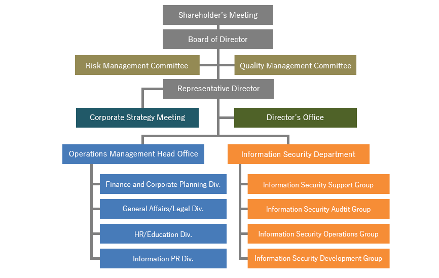 isec_organization constructure