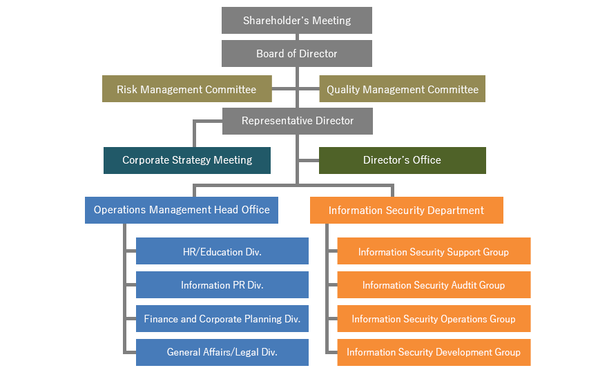 Organization constructure