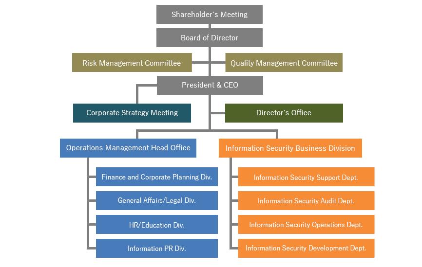 セキュリティ株式会社組織図