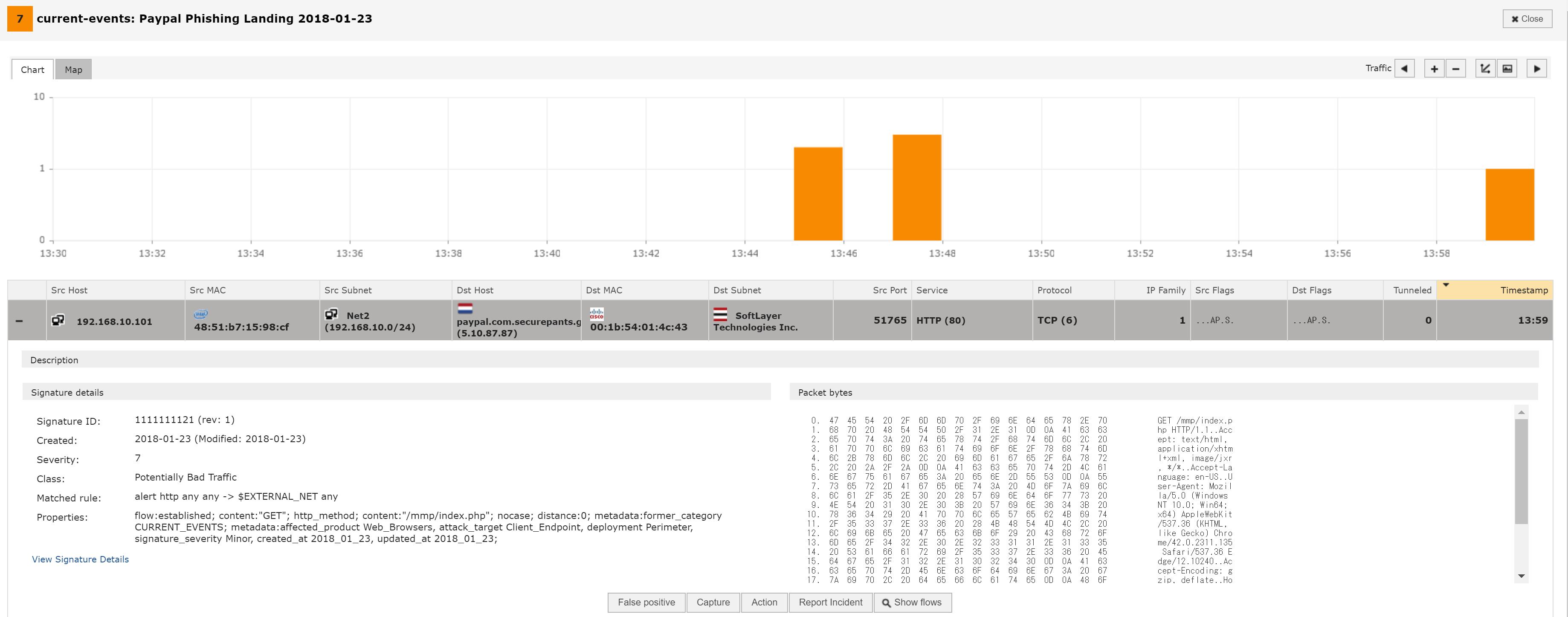 16進数とアスキー表記のパケット分析