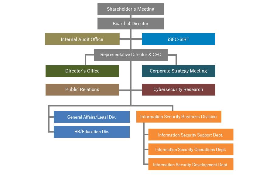情報セキュリティ株式会社組織図