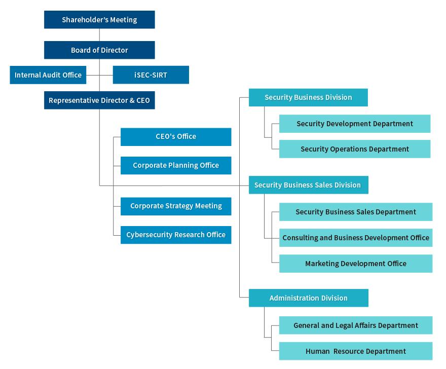 Organizational Structure201811