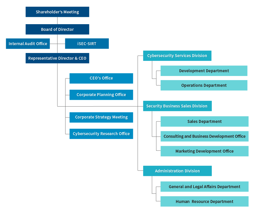 iSEC's organnization