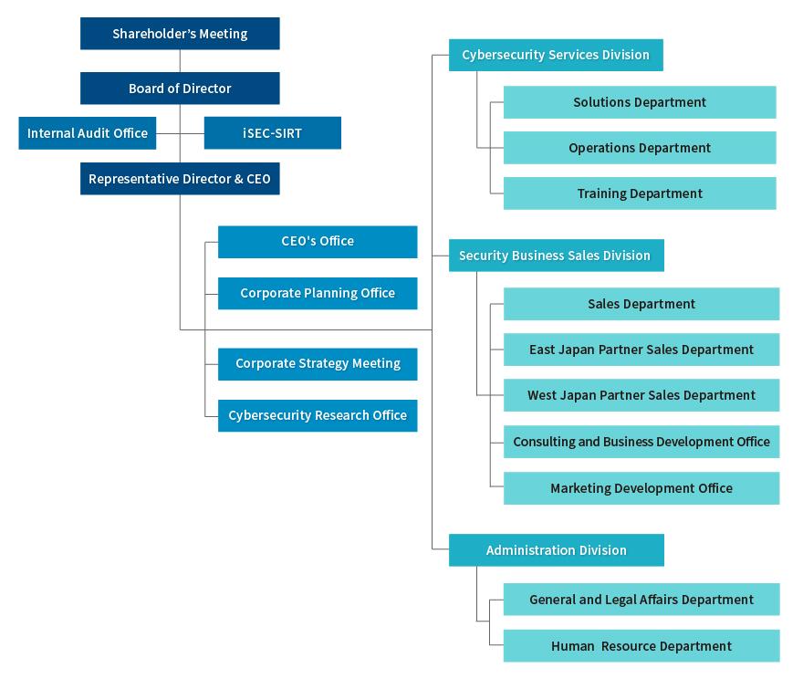 iSECs organnization