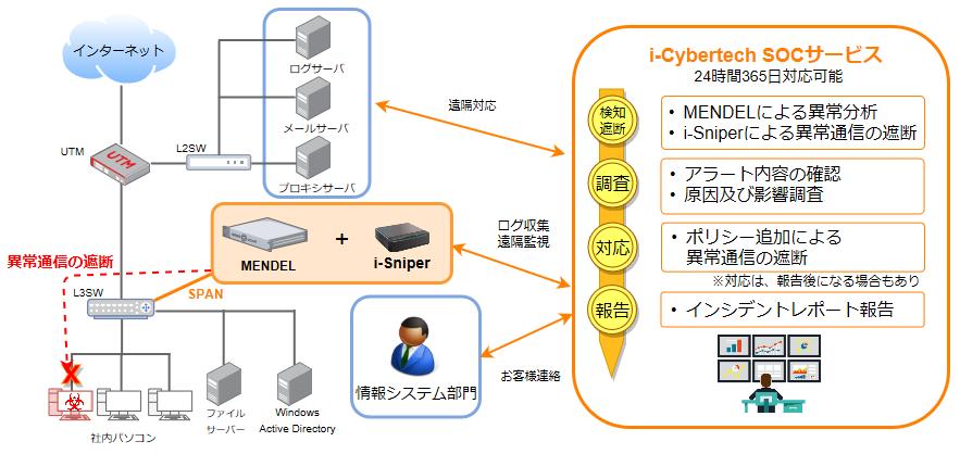 i-cybertech SOCサービス利用イメージ図