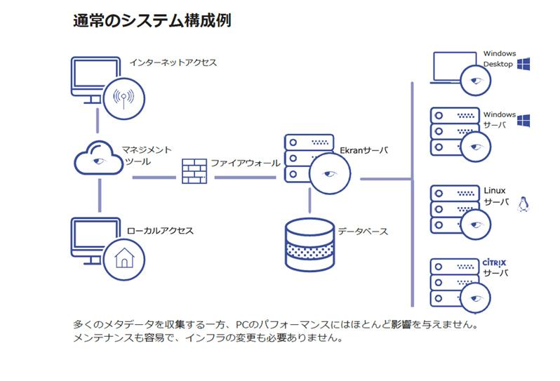 エクランの通常のシステム構成例。メンテナンスも容易でインフラの変更も必要なし。