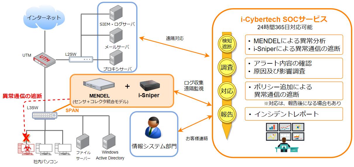 IT向けSOC構成図