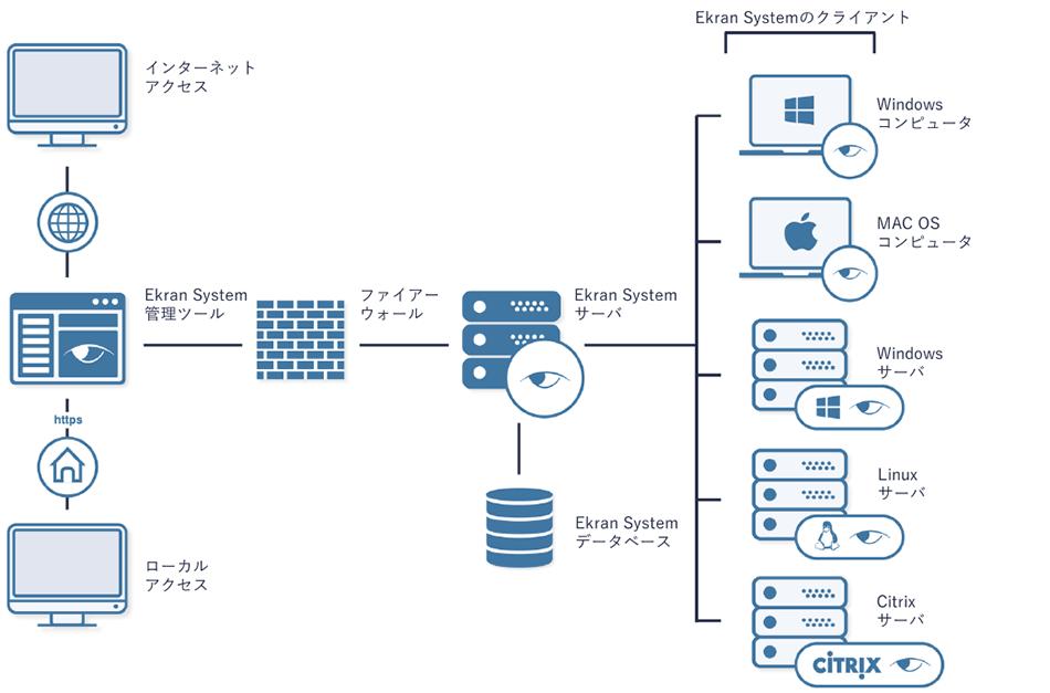 Ekran System 導入一例