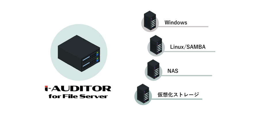 i-Auditor for File Serverの監視対象