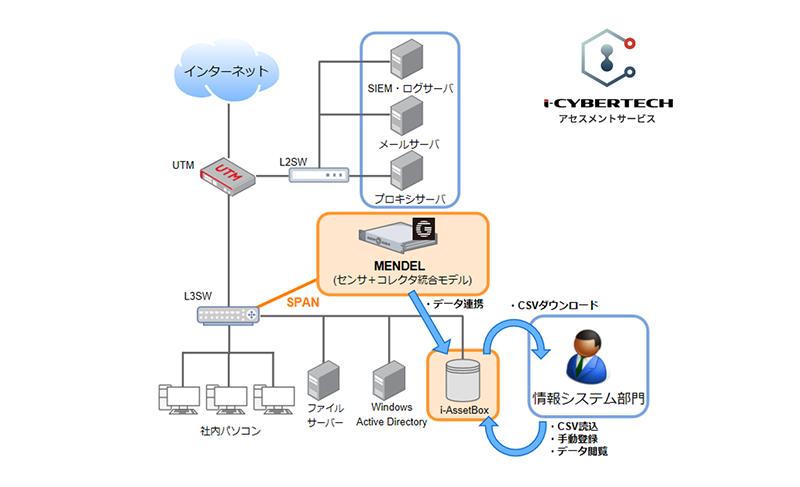 プレスリリースアセスメント図