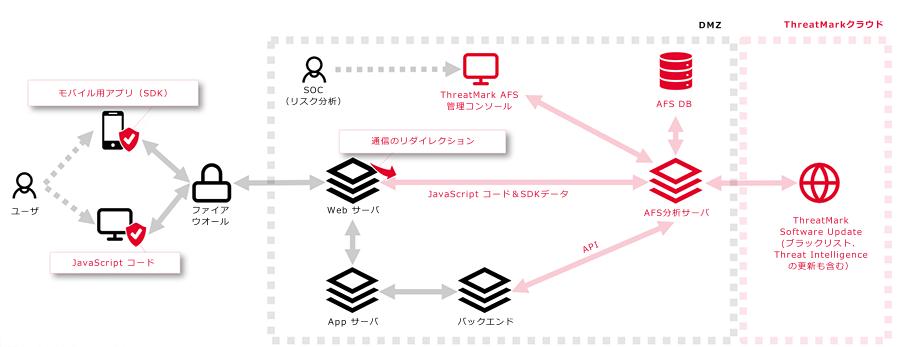 ThreatMarkの実装概念図