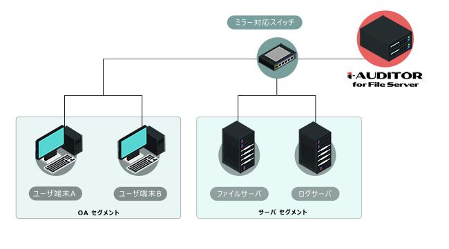 i-Auditor for File Server 導入