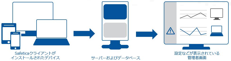 Sefetica DLPのプラットフォーム