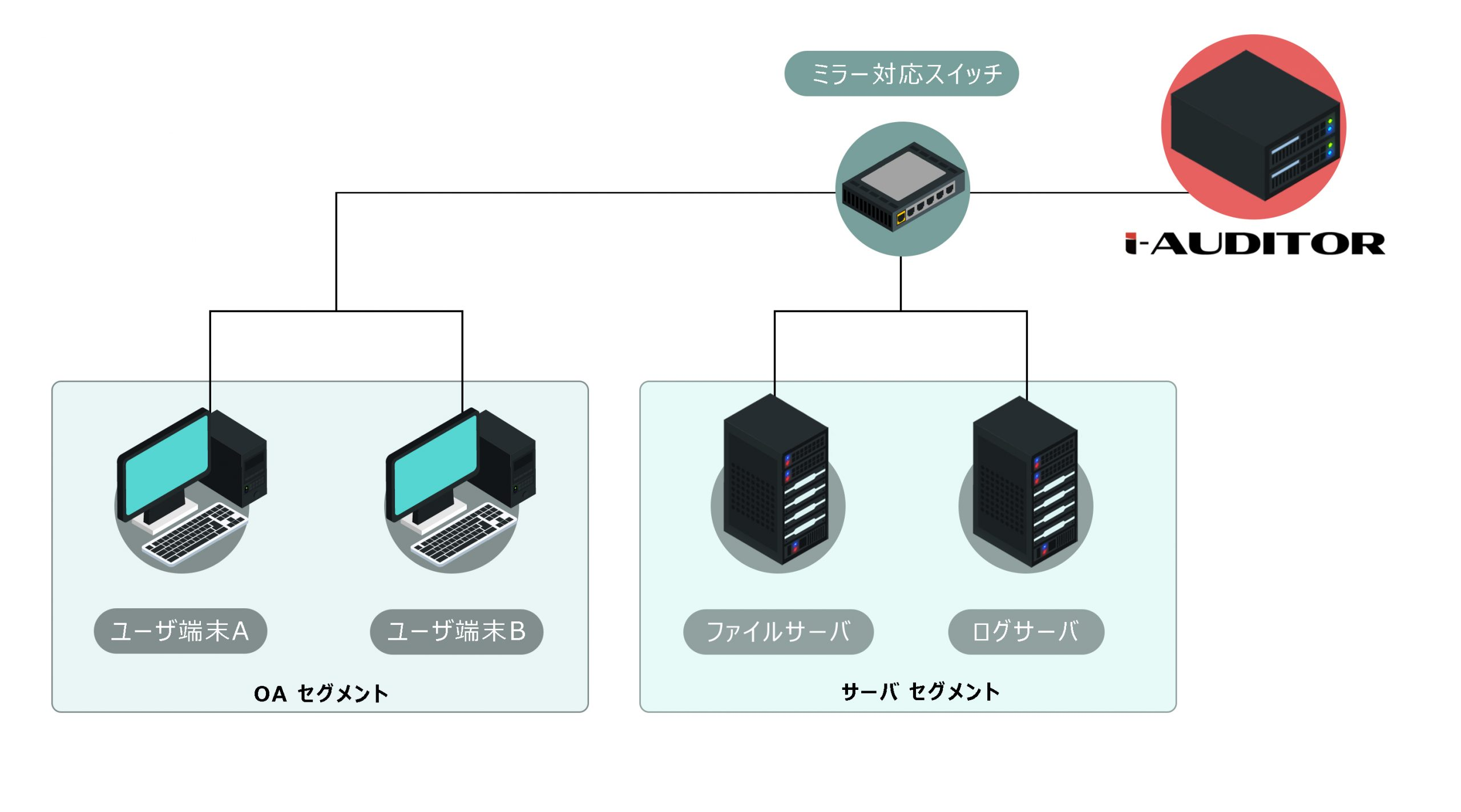 i-Auditor for File Server、for Active Directory の導入構成例