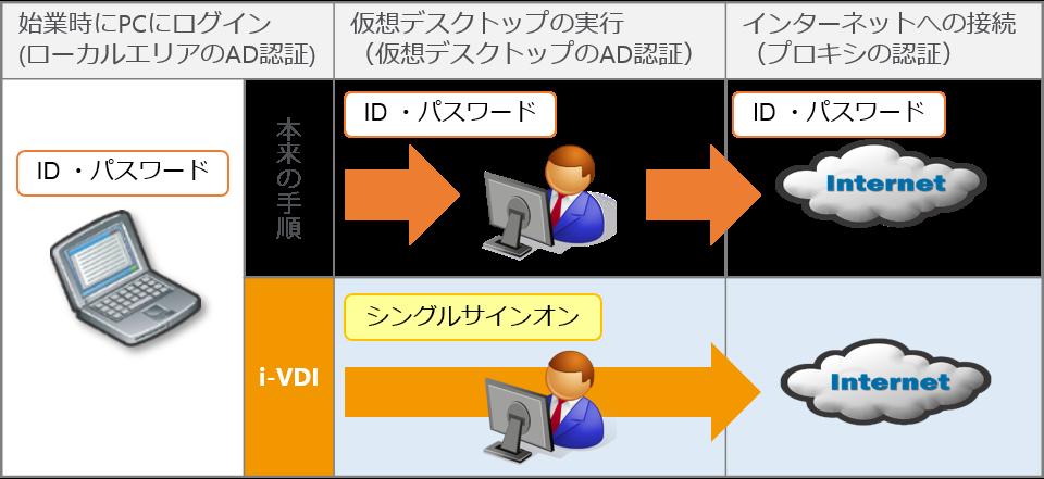 i-VDIはシングルサインオン方式