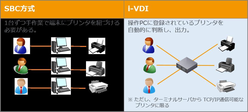 i-VDIは自動でプリンタをマッピング